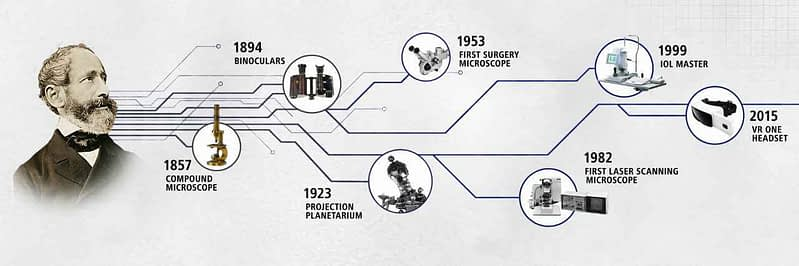 zeiss history
